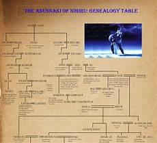 Genealogy Table Annunaki Series Gerald Clark