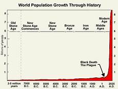 World Population Increase Chart Humans Will Be Extinct In 100 Years Says Eminent Scientist