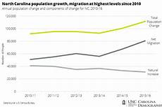 North Carolina Population Chart North Carolina Population Growth At Highest Levels Since