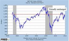 Stock Market Chart Last 10 Years 7 Dividend Stocks For The Next Decade Paying Over 3