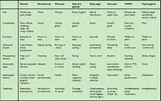 Dentistry And Medicine Differential Diagnosis Of Oro