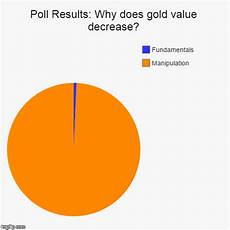 Poll Chart Maker Poll Results Why Does Gold Value Decrease Imgflip