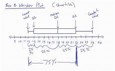 How To Make Box And Whisker Plot Learn Box Amp Whisker Plots How To Draw And Read Them