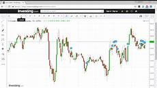 Stock Market Charting Programs Free Charting Software For Intraday Technical Analysis For