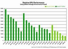 Graphics Card Speed Chart Geforce Gtx 650 Ti Graphics Card Nvidia Kepler Nvidia