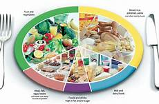 Food Groups Chart How Reliable Is The Eatwell Guide The Official Chart Of
