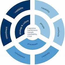 Service Delivery Model Customer Service Delivery Model The Institute S Model