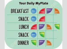 Breaking down MyPlate ? foodventures