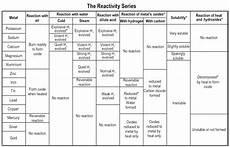 Metal Reactivity Chart The Metal Reactivity Series Compound Interest