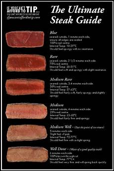 Steak Doneness Chart The Ultimate Steak Doneness Chart How To Cook Steak