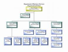 Company Organizational Chart Sample Small Business Organizational Chart Template Unique Chart