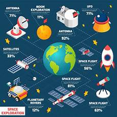 Chart Of Space Exploration Space Exploration Infografic Stock Vector Illustration