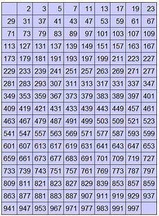 Number Chart 1000 To 9999 Printable Prime Number Chart 1000 Prime Numbers Till