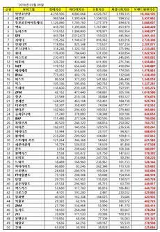 Kpop Chart Mnet K Pop Idol Boy Group Brand Reputation Index Ranking For