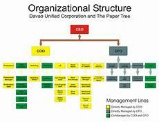 Orginizational Chart Organizational Chart Thepapertreeacademy