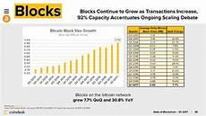 Bitcoin 2 0 Growth Chart Charts Bitcoin S Network Is Objectively More Congested