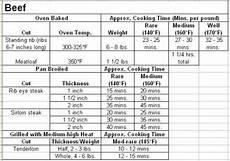 Beef Tenderloin Roasting Time Chart Beef Tenderloin Temperature Chart