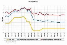 Prime Mortgage Rate Chart Fixed Vs Variable In 2014 The Choice Is Clear When Facts