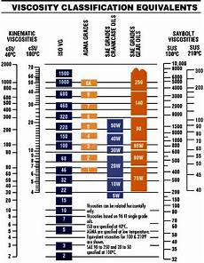 Diesel Engine Oil Comparison Chart What Oil Does My Car Take And Recommended Use