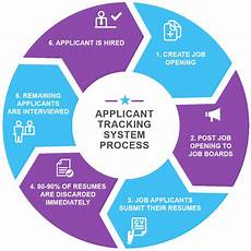 Resume Applicant Tracking System Resume Writing Services Professional Resume Writers