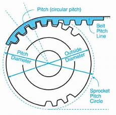 Sprocket Diameter Chart Gates Belts Hoses And Applications Calculating Sprocket