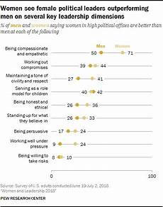 Leadership Strengths And Weaknesses List Views On Leadership Traits And Competencies Pew Research