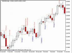 Buy the 'PZ Candlestick Patterns MT5' Technical Indicator