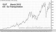 Dow Jones Long Term Chart Dow Jones Transportation About Inflation