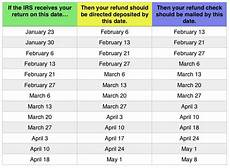 Tax Refund Chart Tax Refund Chart Can Help You Guess When You Ll Receive
