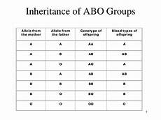 Genotype Chart For Blood Types Inheritance And Genetic Of Blood Group