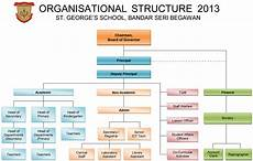 High School Hierarchy Chart Organisation Chart St George S School Brunei Darussalam