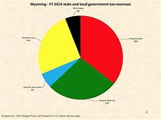 Ca State Revenue Pie Chart For 2014 How Does Wyoming S Tax Structure Compare To Other States