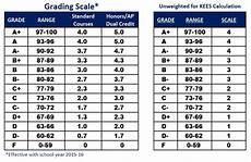 South Carolina Grading Scale Chart Grading Scale Scott High School Counseling Dept