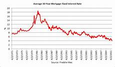 Daily Mortgage Interest Rate Chart Chart Of The Day Mortgage Rates Dip Below 4 The Atlantic