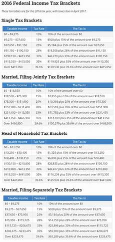 2016 Federal Tax Chart 41 Best Charts Amp Graphs Images On Pinterest Charts