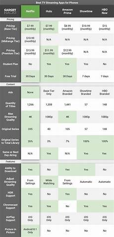 Tv Streaming Services Comparison Chart Best Tv Streaming App Netflix Vs Hulu Vs Amazon Prime