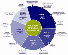 Branding Strategy Template Employer Branding Strategy Template Employer Branding