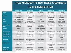Surface Comparison Chart Surface Pro 4 Vs Surface Book Vs Macbook Vs Ipad Pro