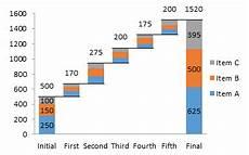 Bridge Chart Excel Excel Waterfall Charts Bridge Charts