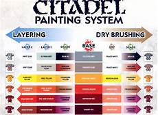 Citadel Paint Conversion Chart 2015 Painting Guide Citadel Painting Chart Part 1 Citadel