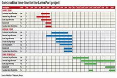 Construction Excel Templates Free Free Excel Construction Schedule Template Download