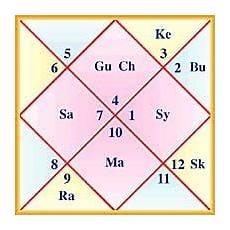 Learn To Read Kundli Chart Janam Kundli Sunsigns Org