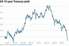 Exchange Rate Chart 10 Years 10 Year Treasury Yield Rebounds From 20 Month Lows