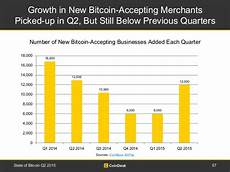 Bitcoin 2 0 Growth Chart State Of Bitcoin Q2 2015