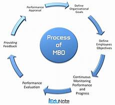 Mbo Chart Mbo Approach Management By Objective And Balanced