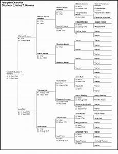 Queen Elizabeth Lineage Chart Queen Elizabeth 1st Family Tree