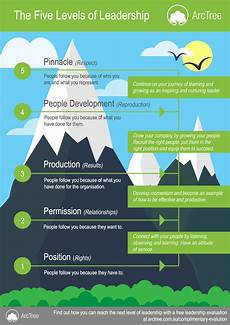 Level 5 Leadership Where Are You On The Leadership Scale And How Does It