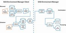 Working With The Apm Etl Sas R Environment Manager 2 5