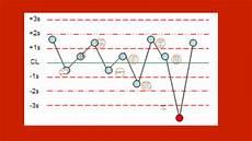 Levey Jennings Chart Maker Levey Jennings Chart By Maranda Randall On Prezi