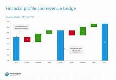 Bridge Chart Excel Charting